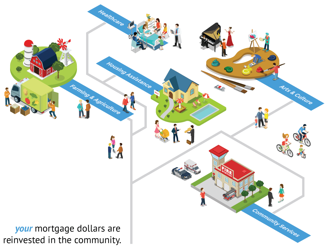 Benefits of a Mortgage from a Local Community Bank